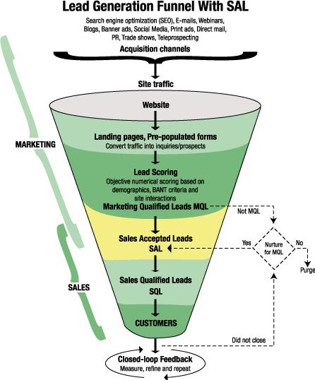 SQL lejek
