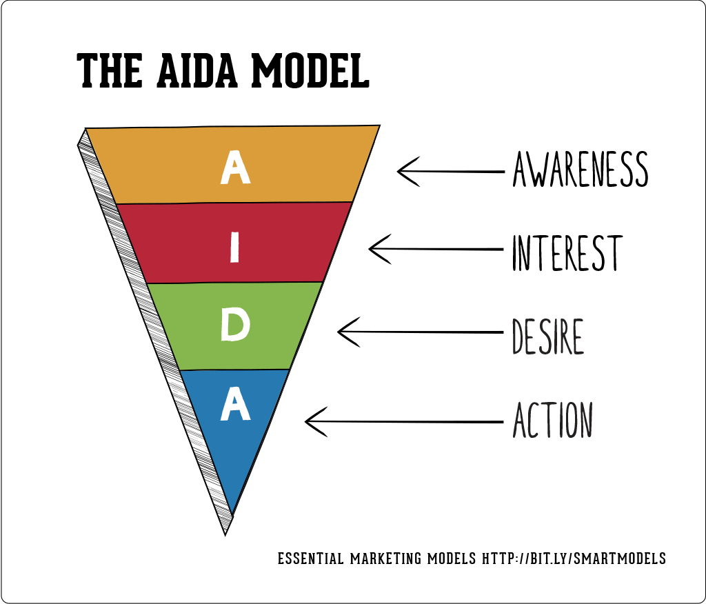 AIDA w marketingu