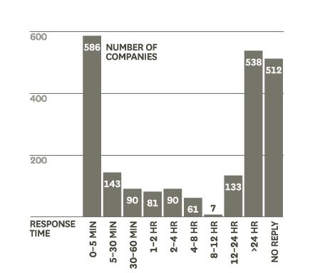 badanie lead response time