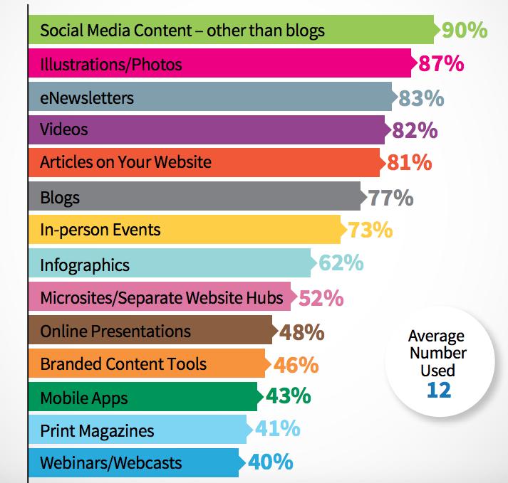 Neil Patel - infografika